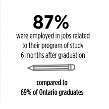 87% were employed in jobs relevant to their program of study 6 months after graduation compared to 69% of Ontario graduates.