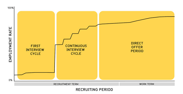 first interview cycle, continuous interview cycle and direct interview cycle (which extends into the work term). Actual employment statistics (by term and by date) can be accessed via the portal below.