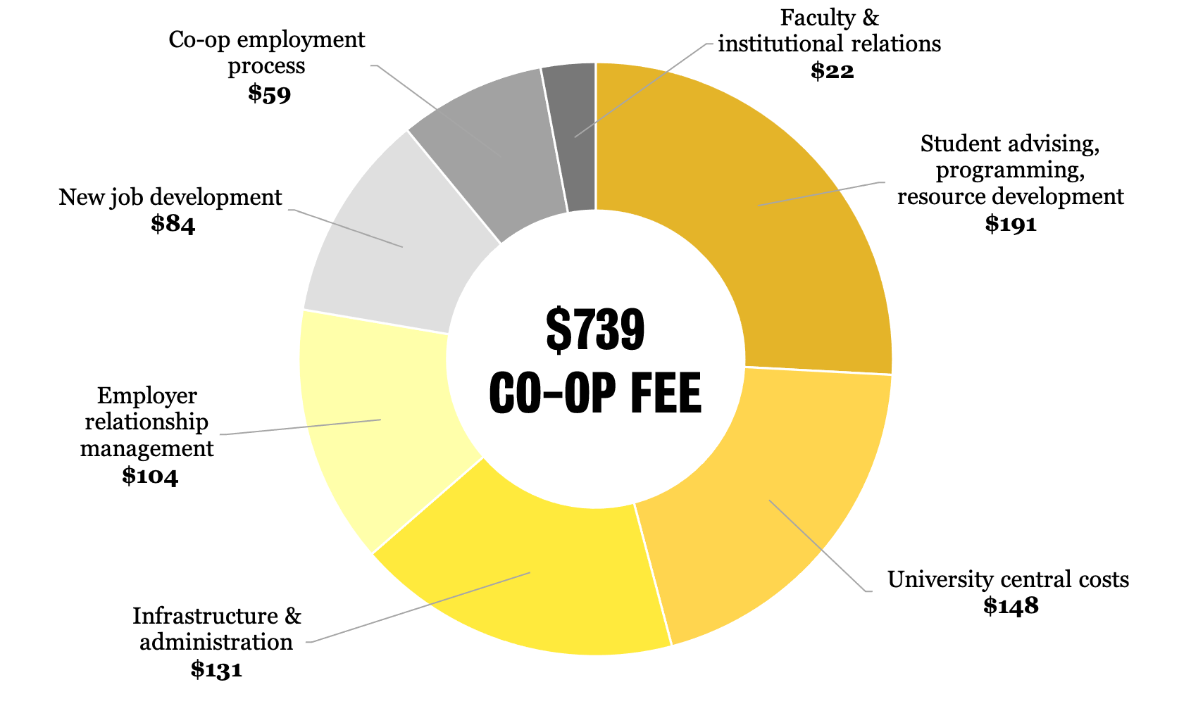 Donut Graph of Co-op fee allocation (see all amounts and details below)