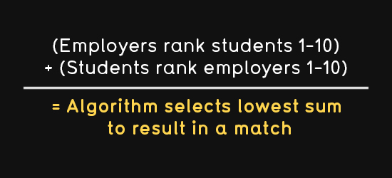 Employers rank students one to ten plus students rank employers one to ten equals algorithm selects lowest sum to result in a match