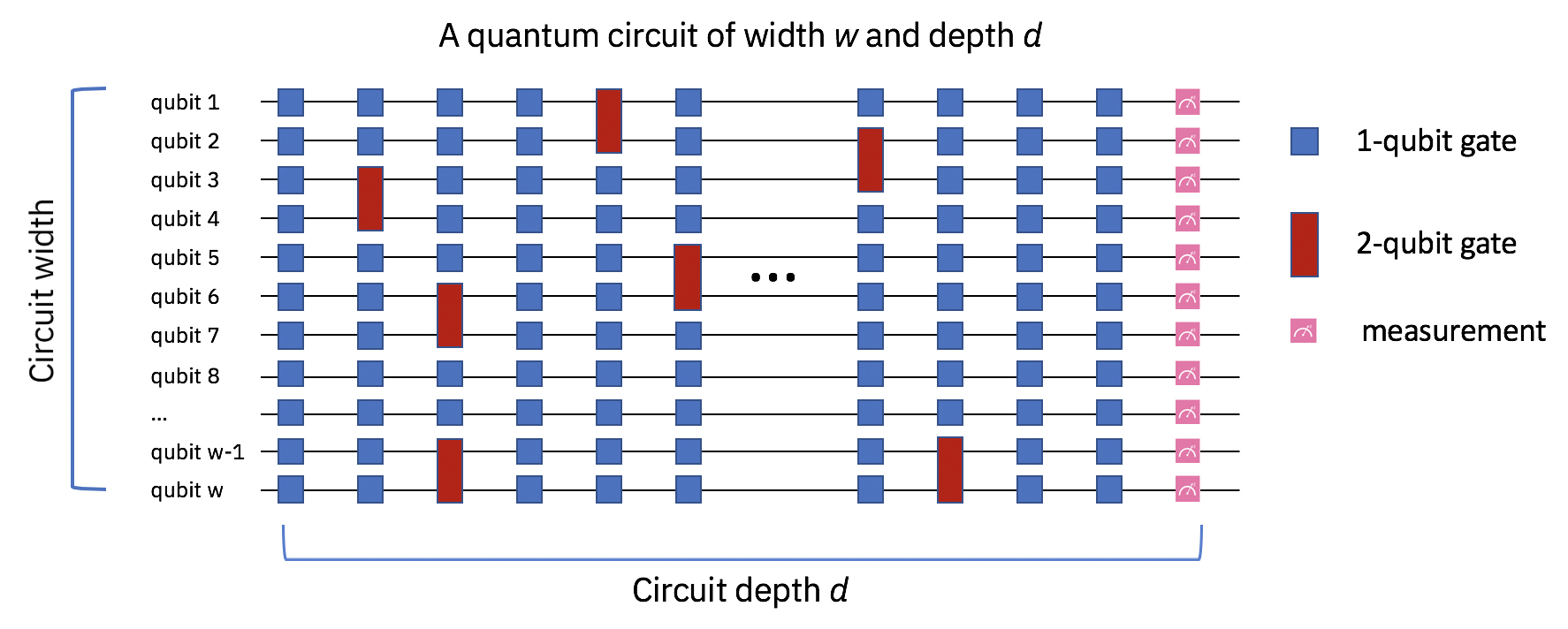 Graphic showing the circuit width depth
