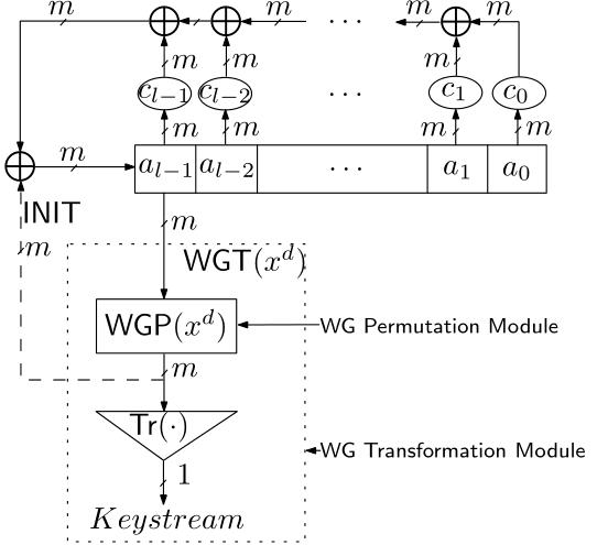 Block diagram of WG stream cipher
