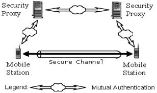 Mutual authentication between mobile stations using security proxies.