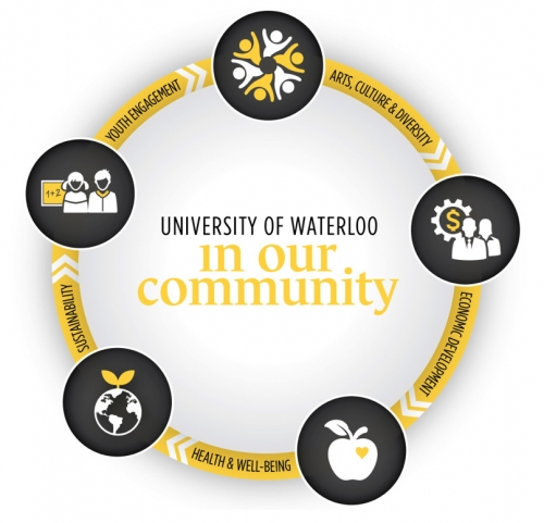 University of Waterloo in our community