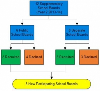 Flow chart of board recruitment results; details in text