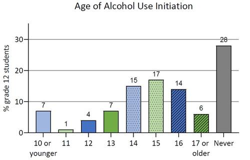 2018-19 age of alcohol use initiation among students participating from Ontario COMPASS schools. Details in text following the chart.