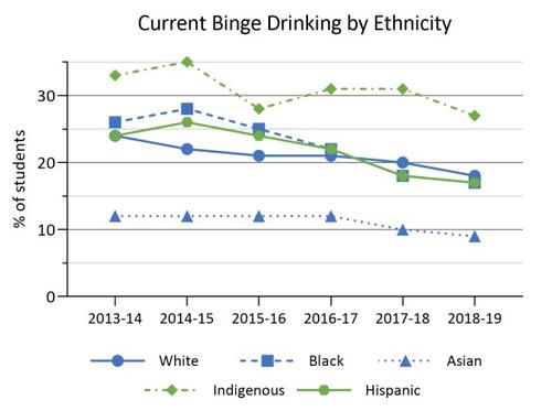 2013-14 to 2018-19 binge drinking by ethnicity in Ontario COMPASS schools. Details in text following the chart.