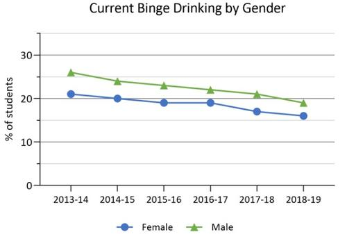 2013-14 to 2018-19 binge drinking by gender in Ontario COMPASS schools. Details in text following the chart.