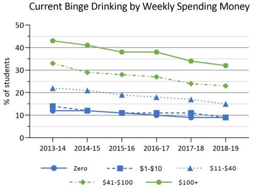 2013-14 to 2018-19 binge drinking by weekly spending money in Ontario COMPASS schools. Details in text following the chart.
