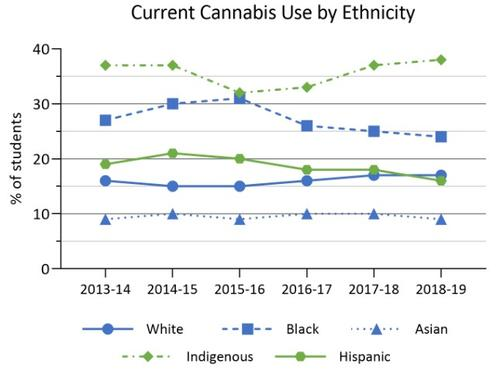 2013-14 to 2018-19 cannabis use by ethnicity in Ontario COMPASS schools. Details in text following the chart.