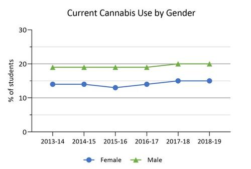 2013-14 to 2018-19 cannabis use by gender in Ontario COMPASS schools. Details in text following the chart.