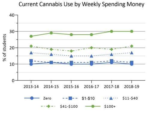 2013-14 to 2018-19 cannabis use by spending money in Ontario COMPASS schools. Details in text following the chart.