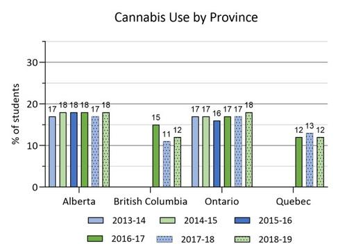 2013-14 to 2018-19 cannabis use by province in COMPASS schools. Details in text following the chart.
