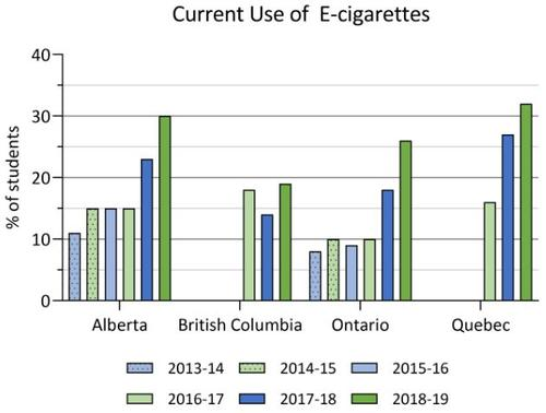2013-14 to 2018-19 current use of e-cigarettes in COMPASS schools. Details in text following the chart.