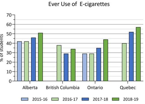 2015-16 to 2018-19 ever use of e-cigarettes in COMPASS schools. Details in text following the chart.