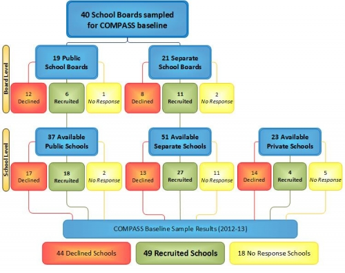 Flow chart of school board and school recruitment results; contents described in preceeding text