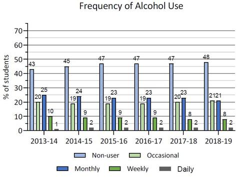 2013-14 to 2018-19 frequency of alcohol use in Ontario COMPASS schools. Details in text following the chart.