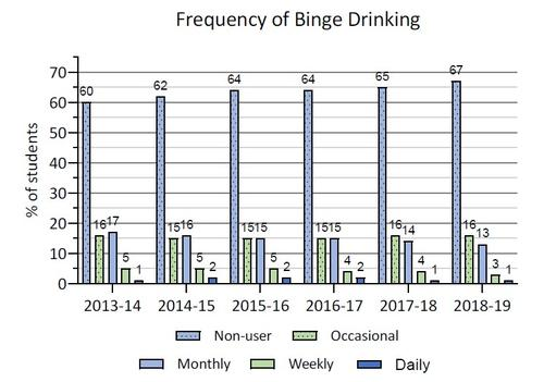 2013-14 to 2018-19 frequency of binge drinking in Ontario COMPASS schools. Details in text following the chart.