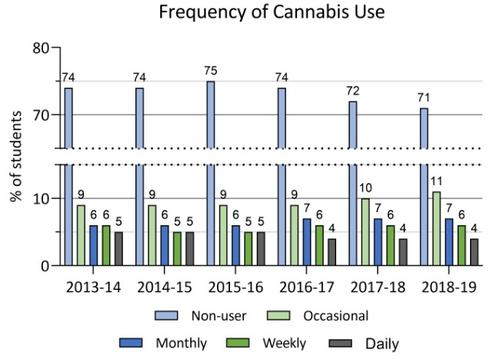 02013-14 to 2018-19 frequency of cannabis use in Ontario COMPASS schools. Details in text following the chart.