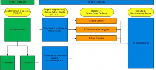 Flow chart of school board sampling results; detailed description in text