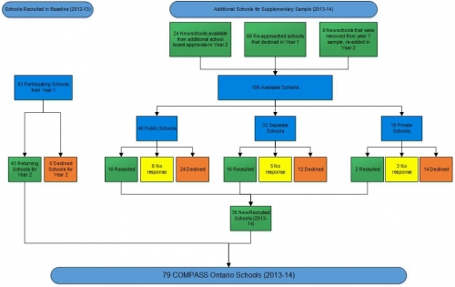 flow chart of school sampling and recruitment results; details in text above
