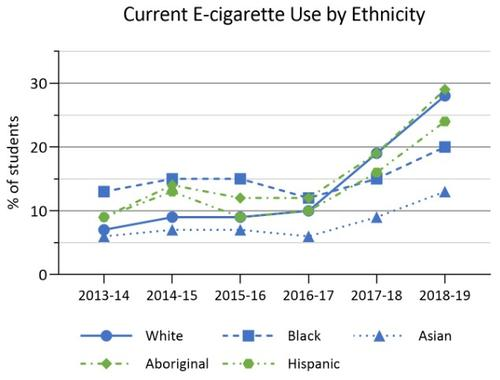 2013-14 to 2018-19 current use of e-cigarettes by ethnicity in COMPASS schools. Details in text following the chart.