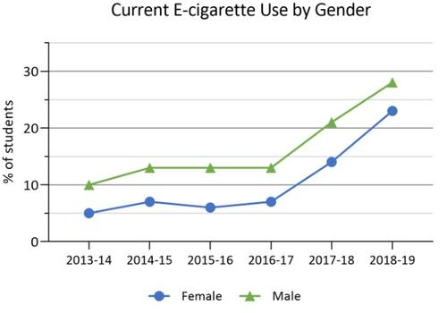 2013-14 to 2018-19 current use of e-cigarettes by gender in COMPASS schools. Details in text following the chart.
