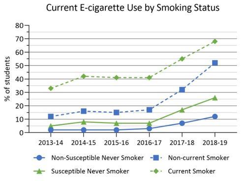 2013-14 to 2018-19 current use of e-cigarettes by smoking status in COMPASS schools. Details in text following the chart.
