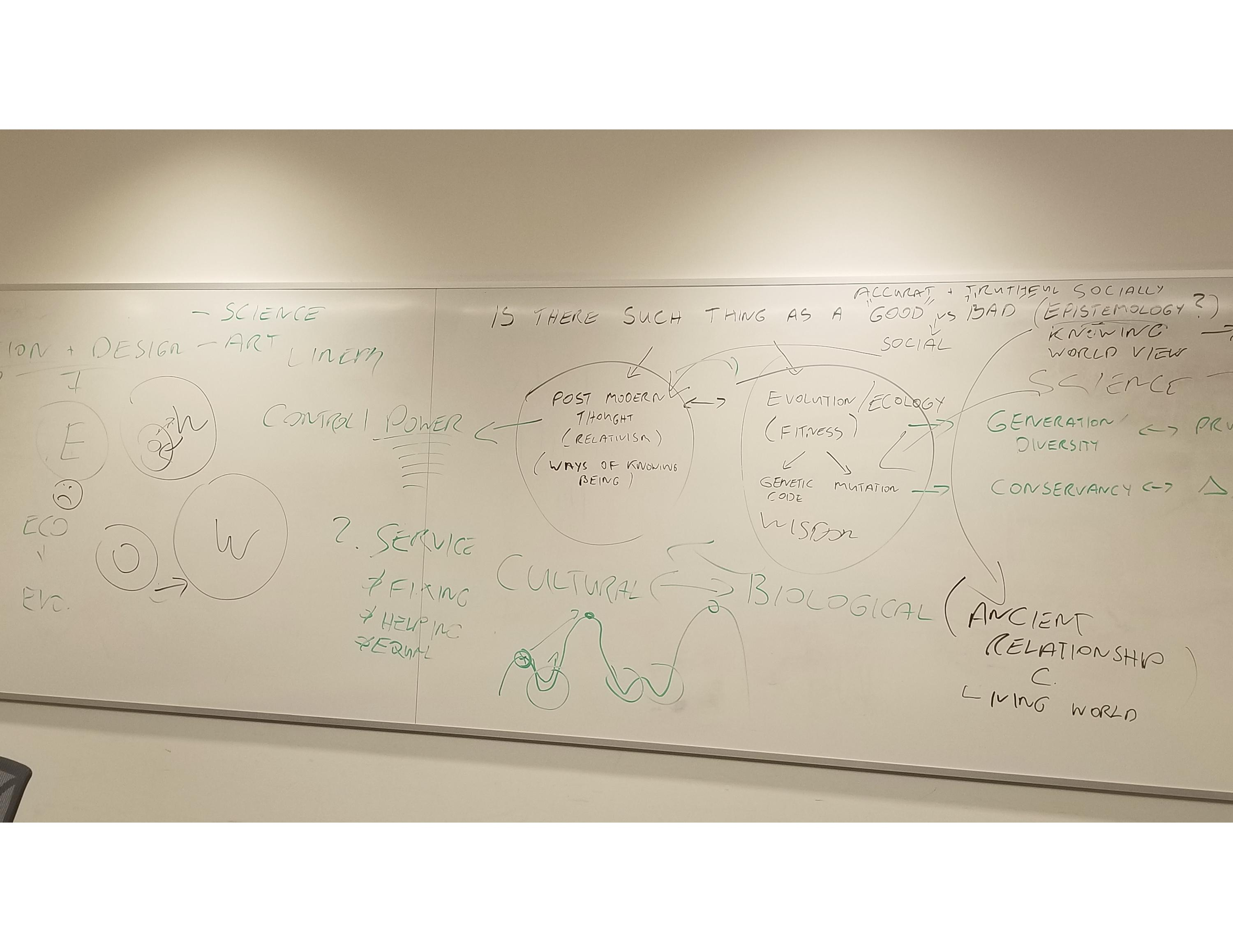 Photo of whiteboard notes from summer complexity conversations sessions