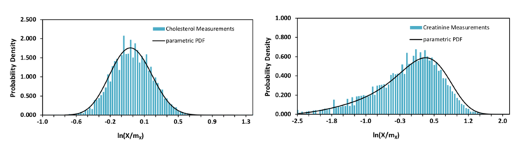 Graphs of In and its Probability Density