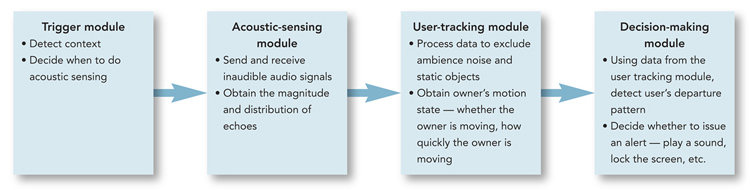 trigger, acoustic sensing, user tracking, and decision making.
