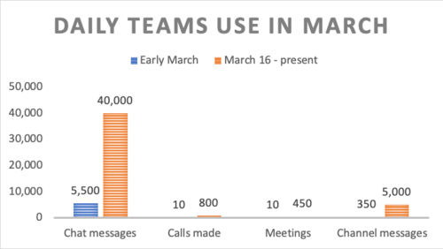 A chart showing the number of Microsoft Teams uses rising dramatically in mid-March.