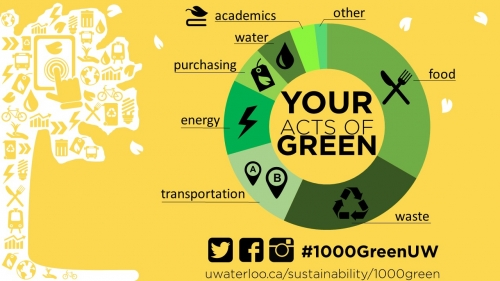 An infographic showing information about the different types of green acts available.