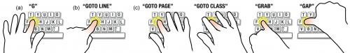 An illustration of several types of finger command configurations.