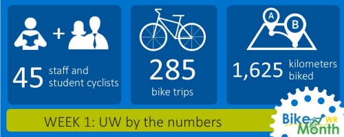 An infographic with details about the first week of Waterloo's Bike Month challenge.