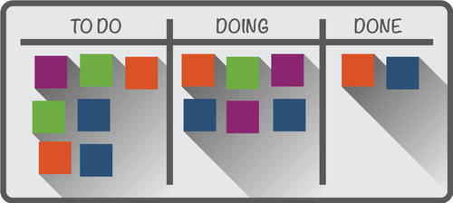 A Kanban board - a chart divided into columns entitled To Do, Doing, and Done, with coloured square markers in each column.