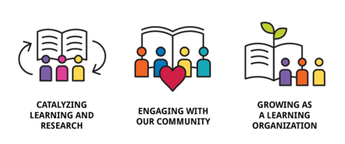 A graphic representation of the three key areas for the Library's strategic plan.