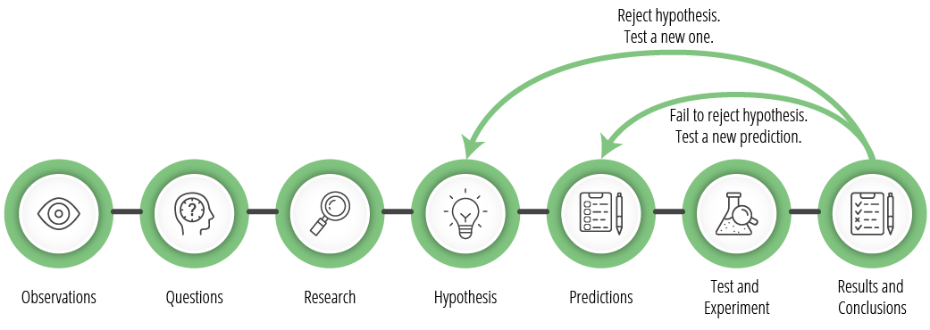 Flow chart of the Scientific method
