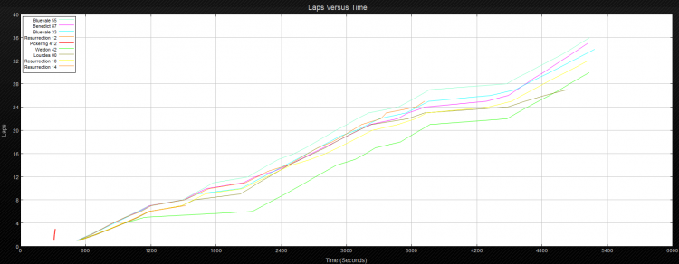 A graph showing the progression of the 12 V race over its duration