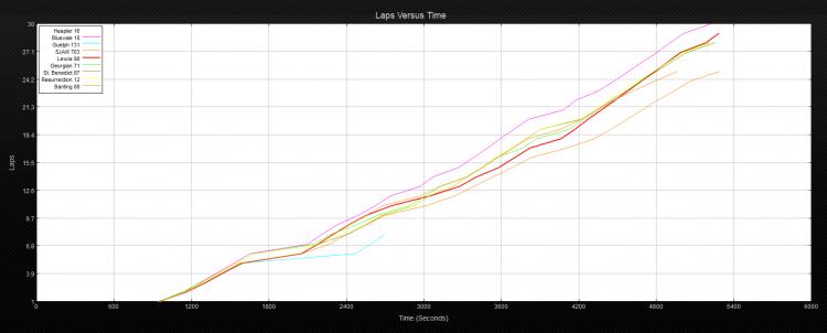 12 V race results graph