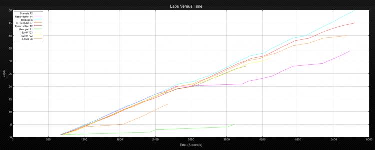 24 V race resutls graph