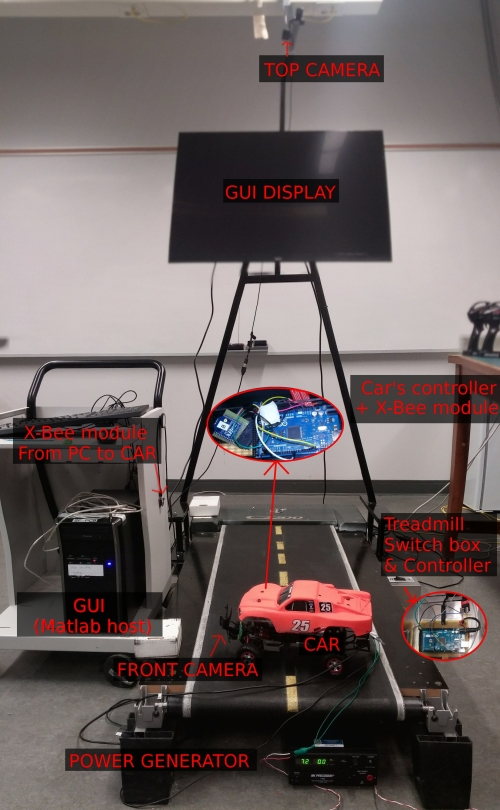 ADAS-on-a-Treadmill setup