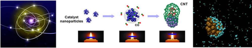 Nanoparticle diagrams