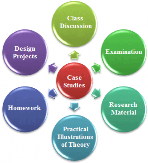 Diagram of Case study Uses inlcudes class discussion, examination, reserach material, practical illustrations of theory, homework, design projects