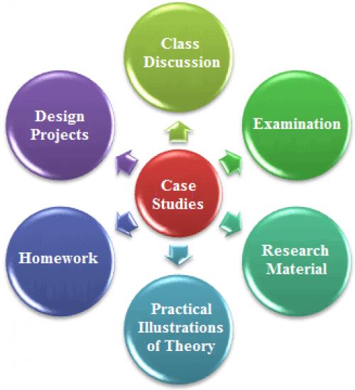 Write my marketing research case study
