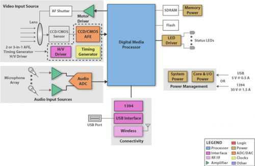 system block diagram for the various sub-systems in the power supply