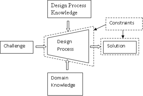 Single stage design process diagram