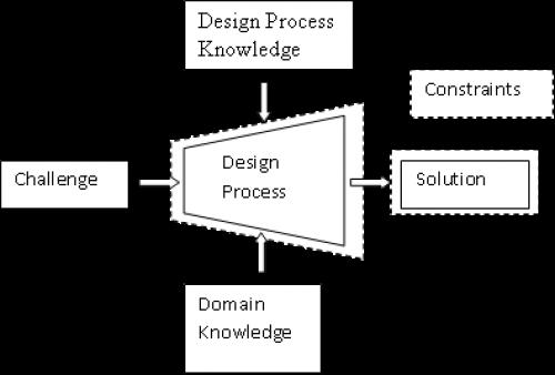 Single stage design process diagram