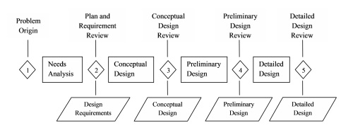 Design process diagram with multiple stages