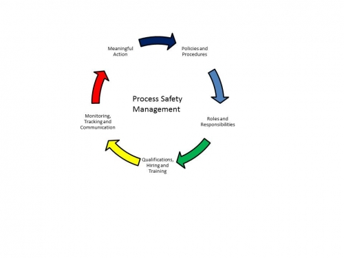 process safety management cycle